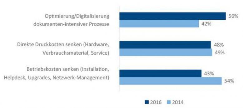 IDC-Studie zum Print- und Document Management 2016.