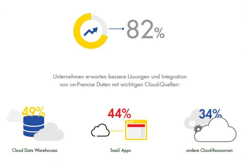 Unternehmen erwarten die Integration von on-Promise-gespeicherten Daten mit Cloud-Quellen.