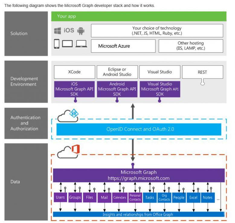 Übersicht über die Funktionsweise des Microsoft Graph developer Stack.