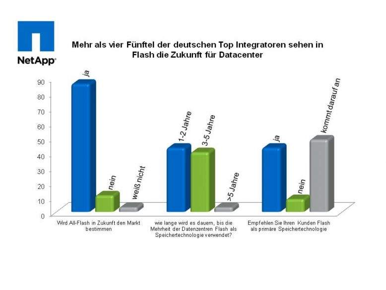 Mehr als vier Fünftel der Befragten betrachten All-Flash als Zukunftstechnologie.