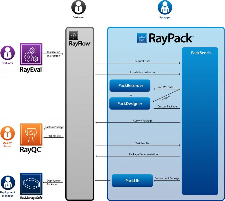 raynet_raypack_grafik