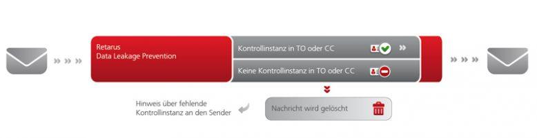 retarus_itsa-umfrage_data-leakage-prevention_screen