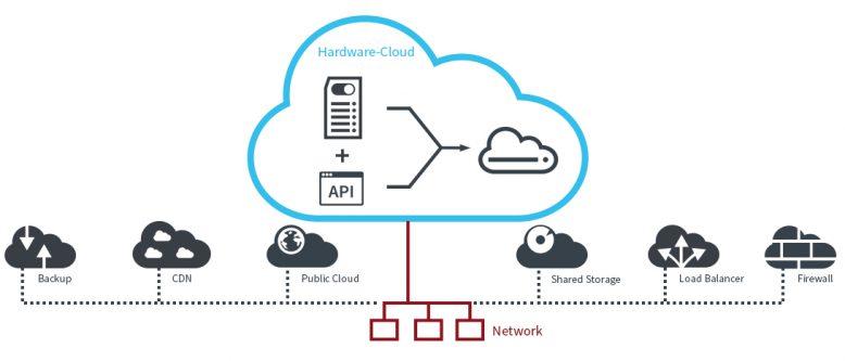 Die Hardware-Cloud in der Übersicht