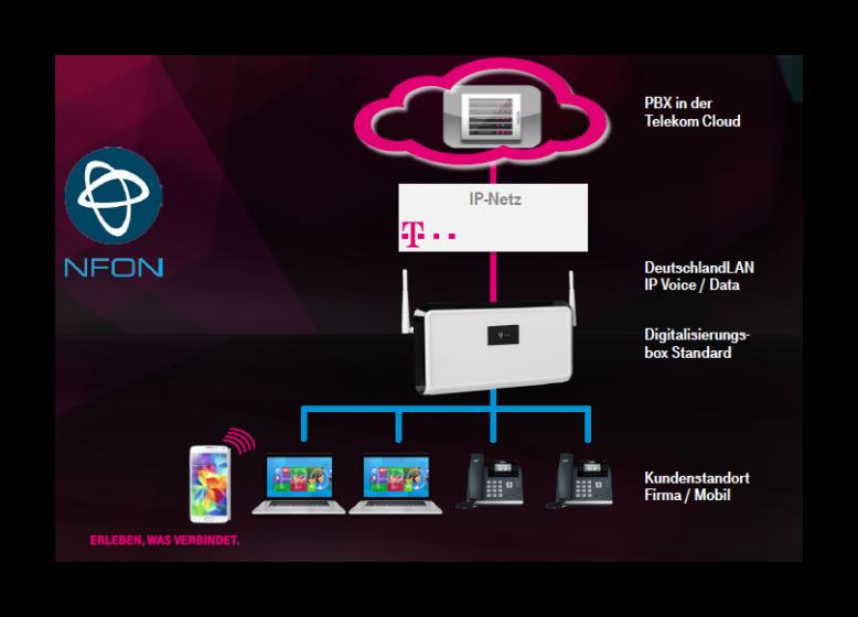 DeutschlandLAN NFON der Deutschen Telekom ist eine sichere Telefonanlage aus der Cloud.