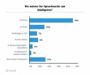 uberall_vsrgraphs_german_6