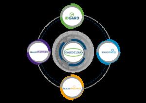 uniscon_sealed_platform_infografik