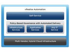 vmware_vrealize_automation_grafik