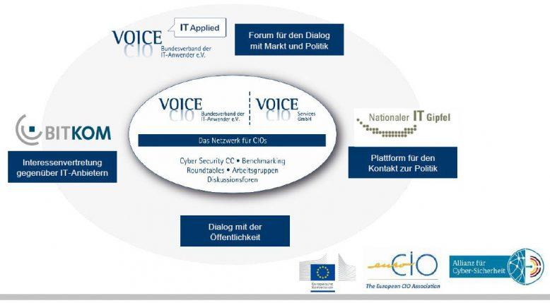 VOICE Bundesverband der IT-Anwender e.V. vertritt die Interessen der CIOs und IT-Verantwortlichen.