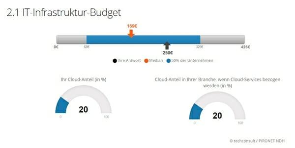 techconsult und Pironet NDH: ITK-Budget-Benchmark im Bereich IT-Infrastruktur-Budget.