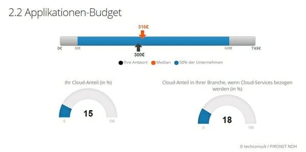 techconsult und Pironet NDH: ITK-Budget-Benchmark im Bereich Applikationen-Budget