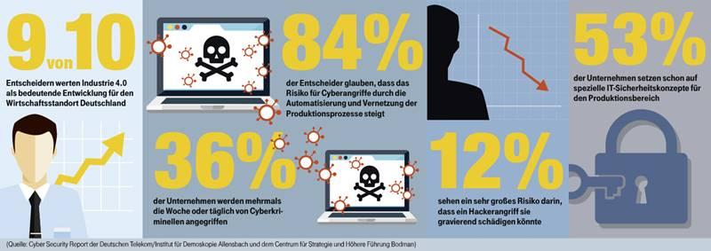 Cyberkriminalität bedroht Internet der Dinge
