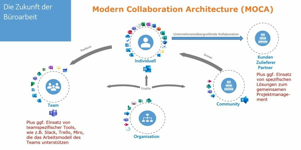 Kollaborationsplattformen