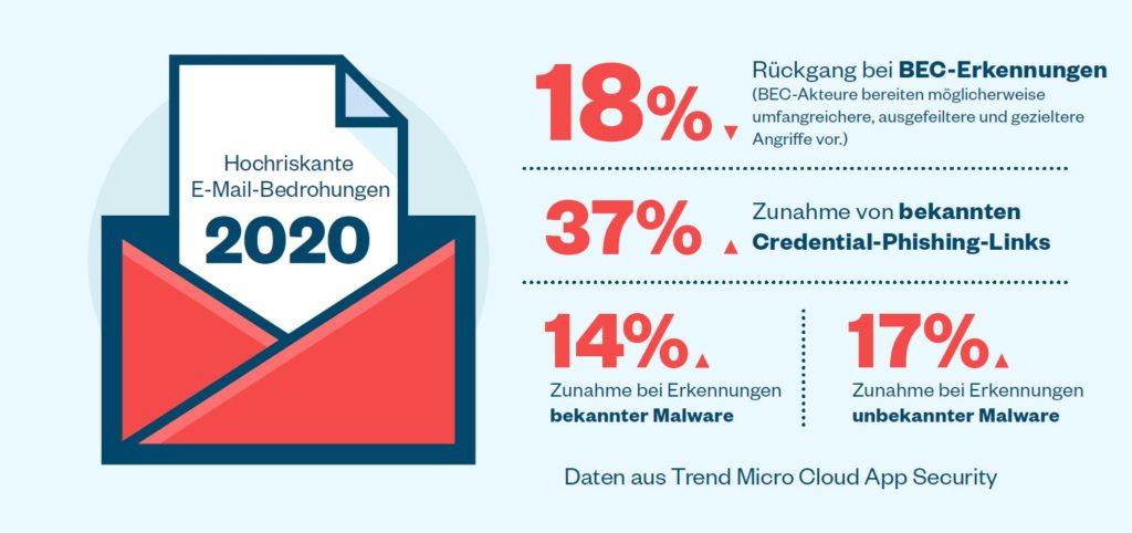 E-Mail-Bedrohungen Trend Micro