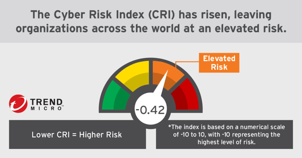 Cyber Risk Index