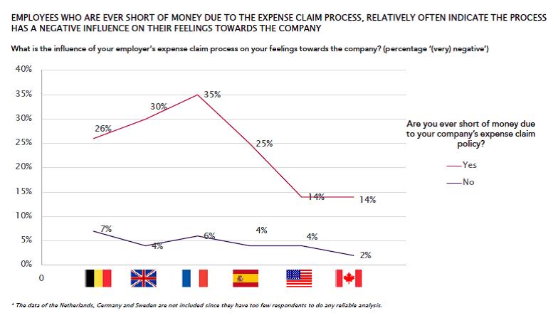 Die Kostenabrechnung in Unternehmen fördert in der Regel nicht die emotionale Mitarbeiterbindung. Es kann sogar so weit kommen, dass den Mitarbeitern das Geld ausgeht.