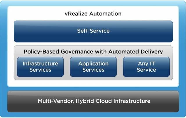 VMware vRealize Automation 7 verfügt über einheitliche Service-Blueprint-Funktionen.